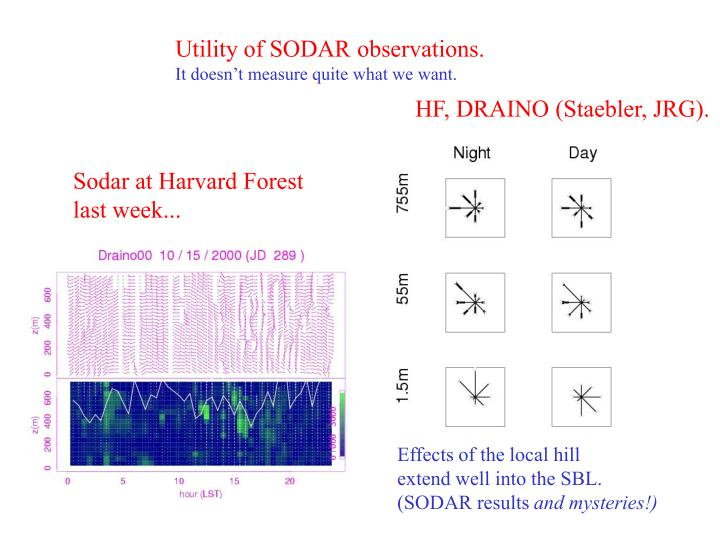 Utility of SODAR observations.