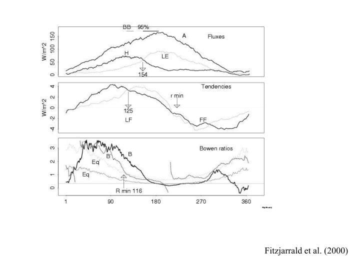 Fitzjarrald et al. (2000)