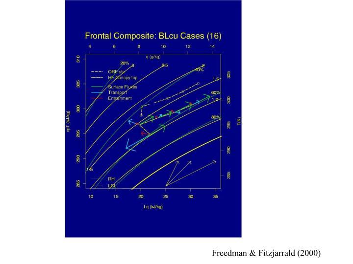 Freedman & Fitzjarrald (2000)