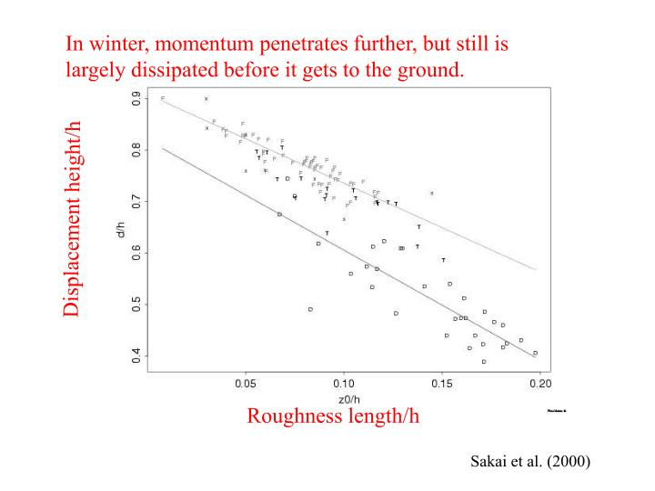 In winter, momentum penetrates further, but still is