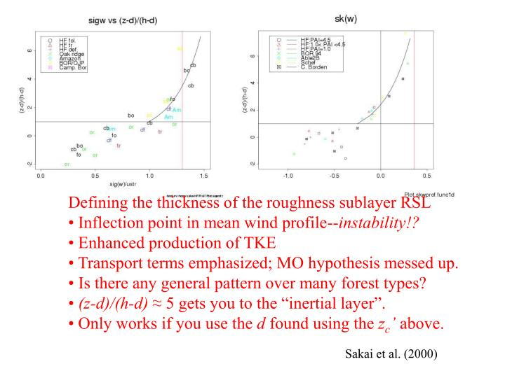 Defining the thickness of the roughness sublayer RSL