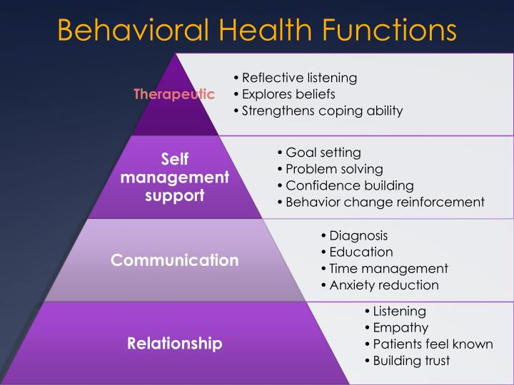 Behavioral Health Functions