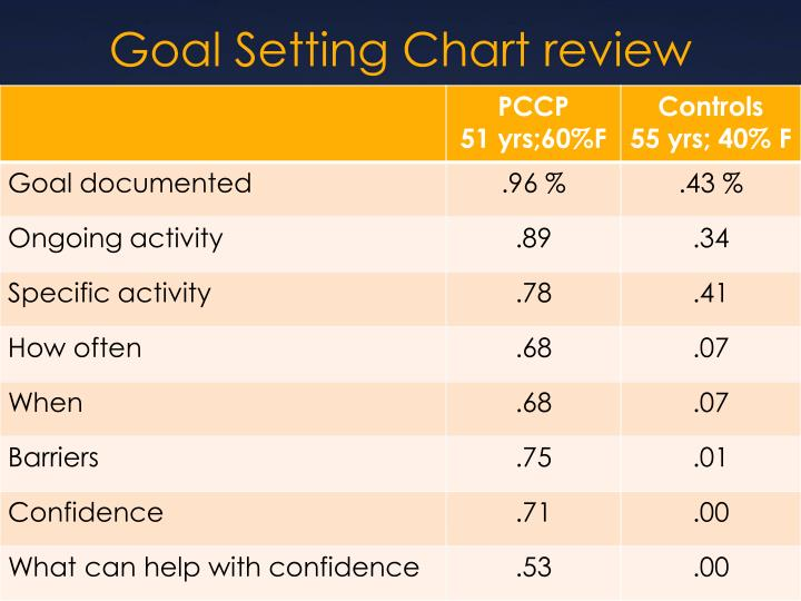 Goal Setting Chart review