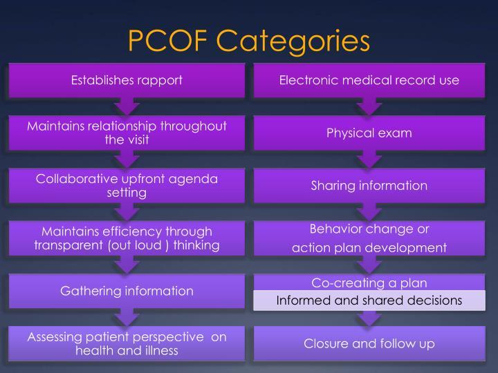 PCOF Categories