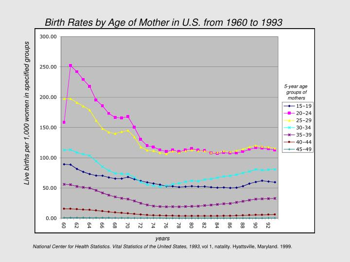 Birth Rates by Age of Mother in U.S. from 1960 to 1993