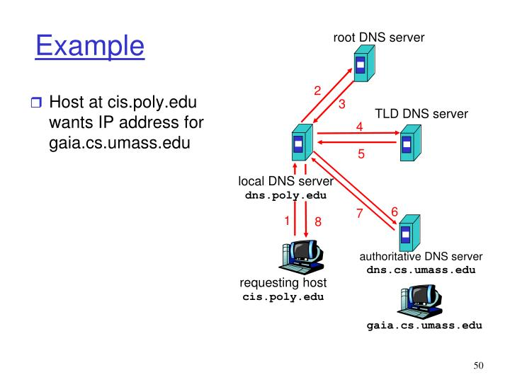 Host at cis.poly.edu wants IP address for gaia.cs.umass.edu