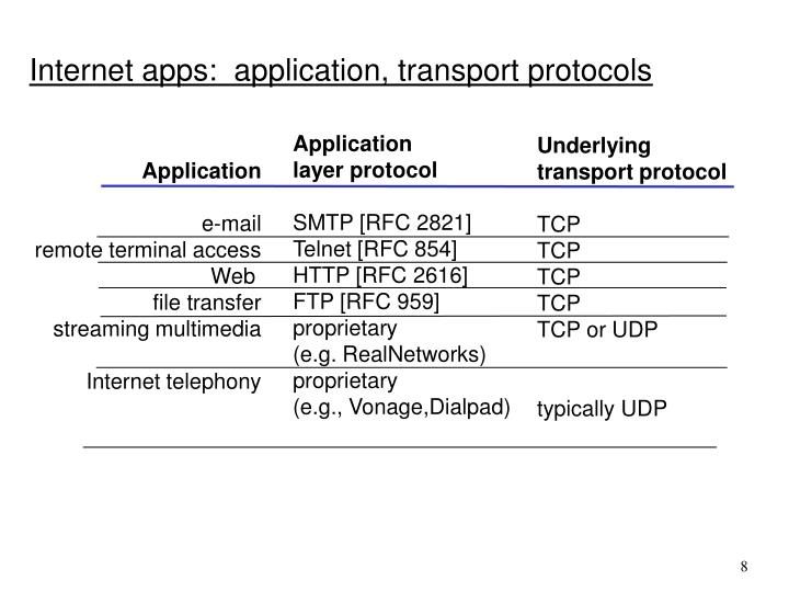 Internet apps:  application, transport protocols