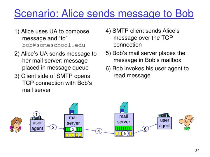 "1) Alice uses UA to compose message and ""to"""