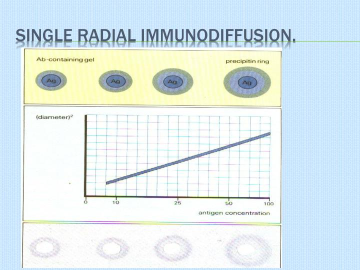 Single Radial Immunodiffusion.