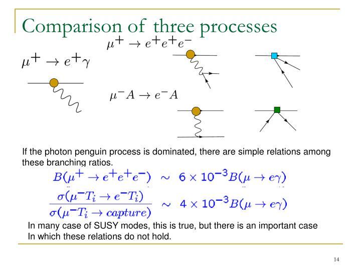 Comparison of three processes