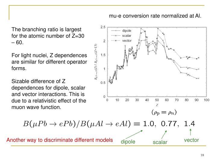 mu-e conversion rate normalized at Al.
