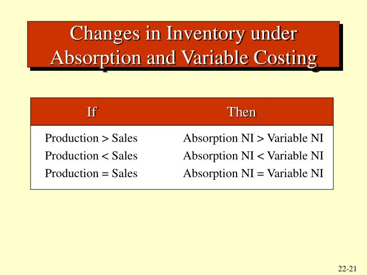 Changes in Inventory under Absorption and Variable Costing