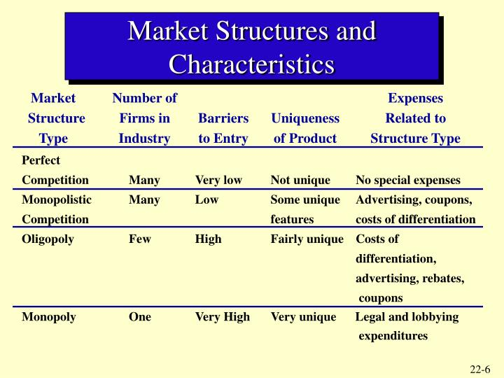 Market Structures and Characteristics