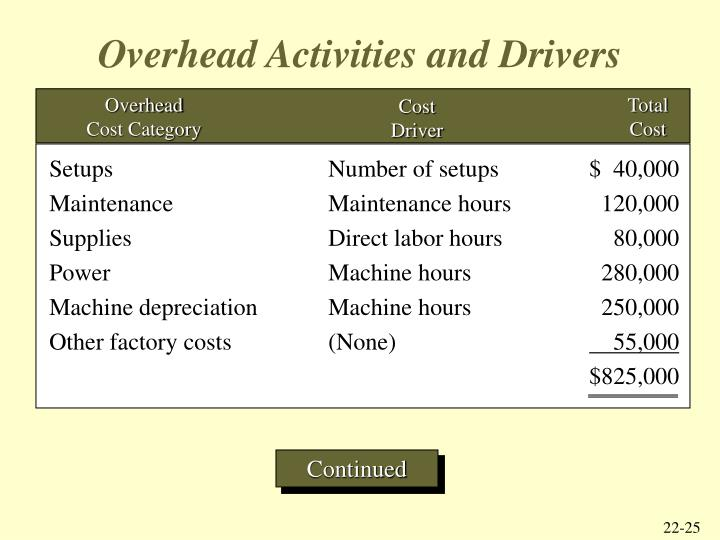 Overhead Activities and Drivers
