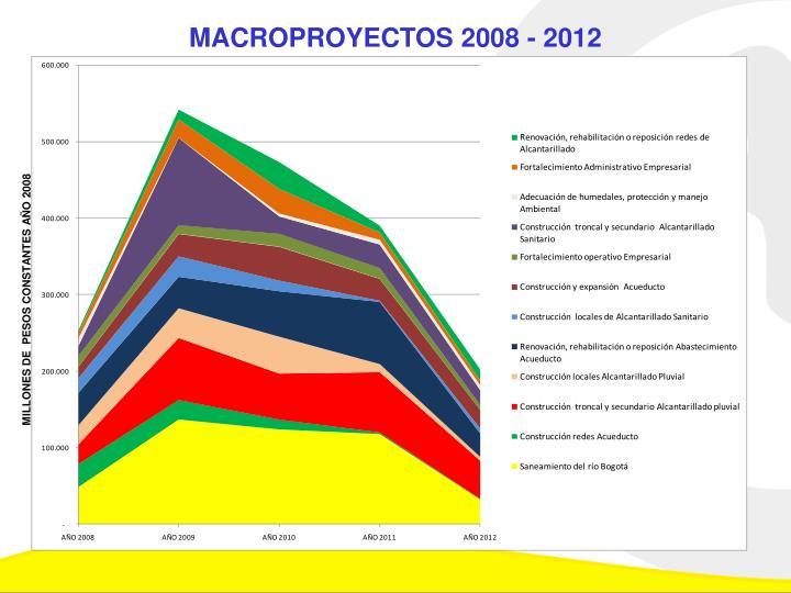 MACROPROYECTOS 2008 - 2012