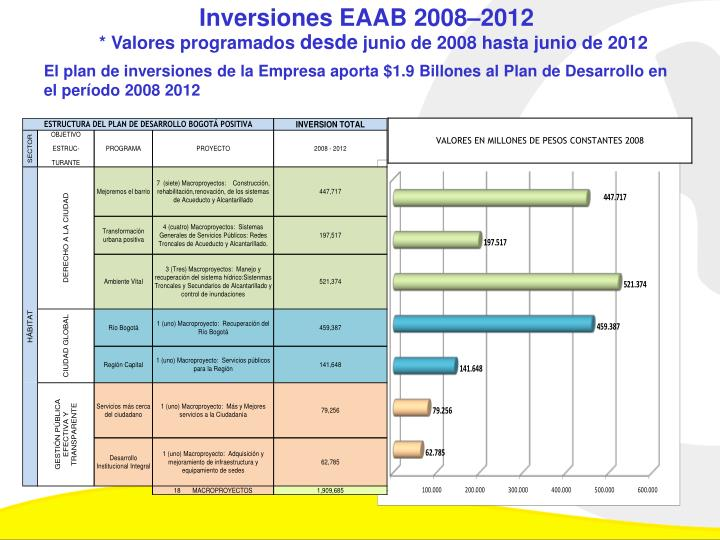 Inversiones EAAB 2008–2012