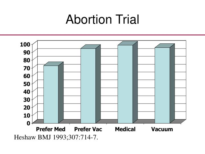 Abortion Trial