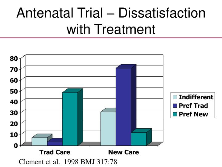 Antenatal Trial – Dissatisfaction with Treatment