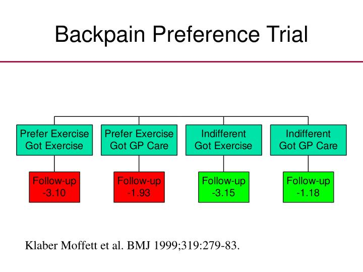 Backpain Preference Trial