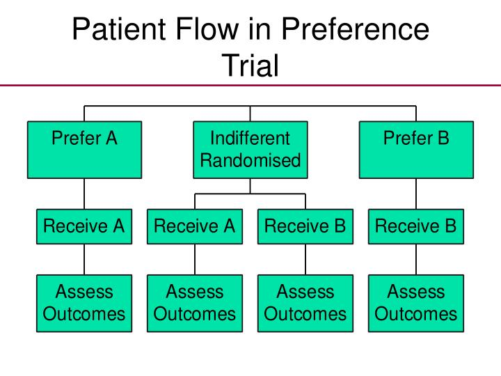 Patient Flow in Preference