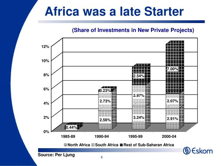 Africa was a late Starter
