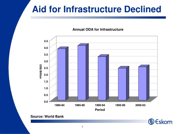 Aid for Infrastructure Declined