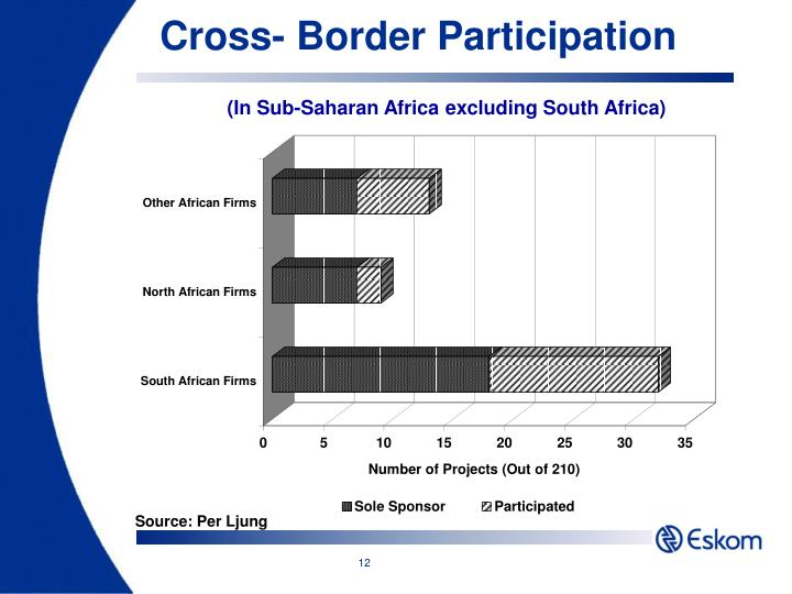 Cross- Border Participation