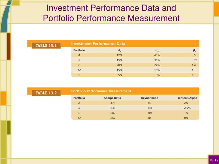Investment Performance Data and