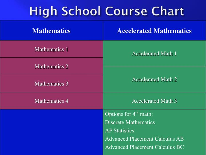 High School Course Chart
