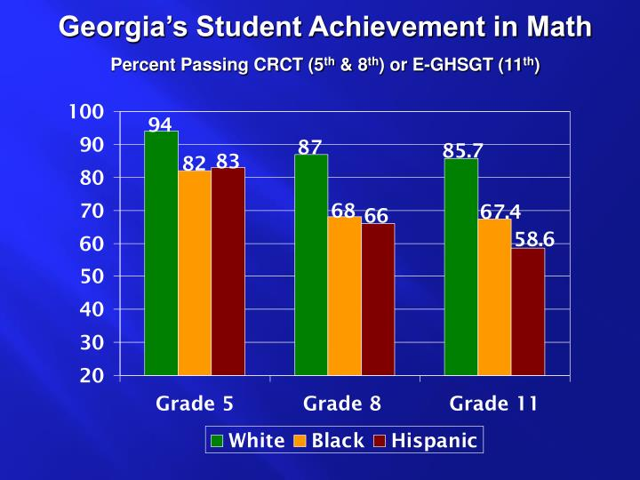 Georgia's Student Achievement in Math