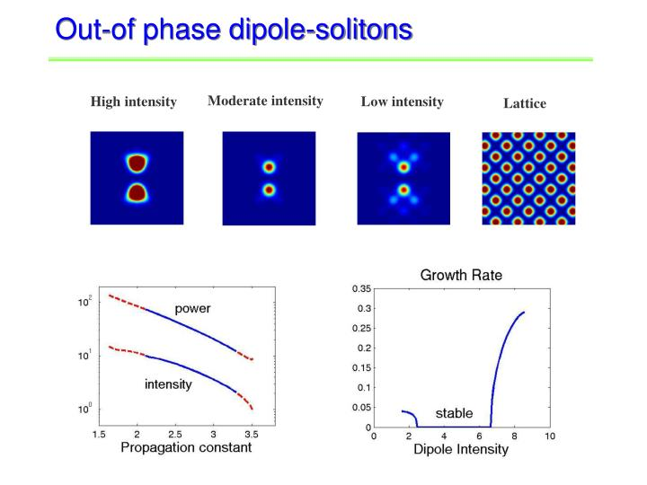 Out-of phase dipole-solitons
