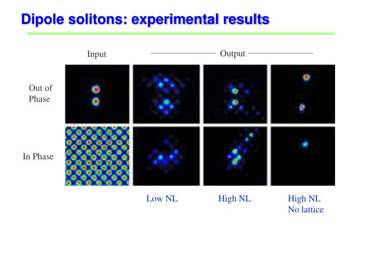 Dipole solitons: experimental results