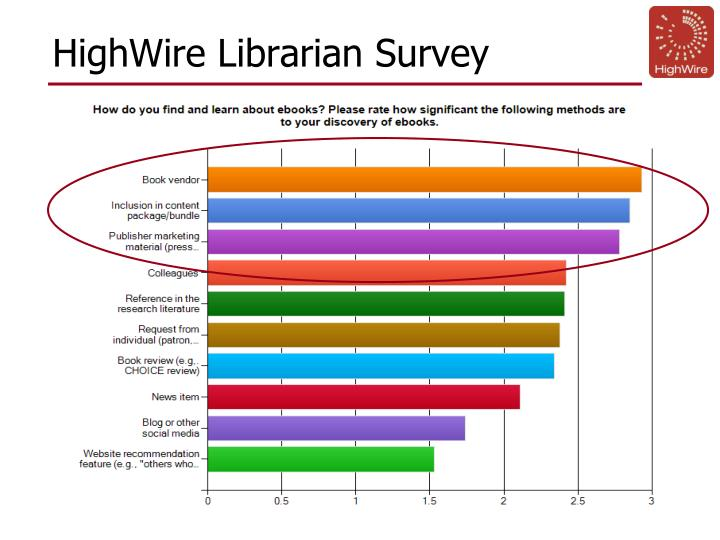 HighWire Librarian Survey