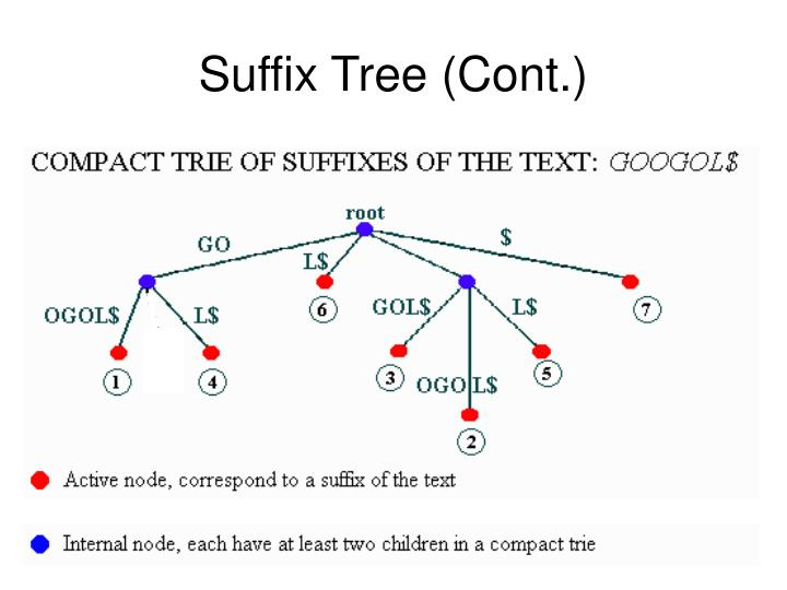 Suffix Tree (Cont.)