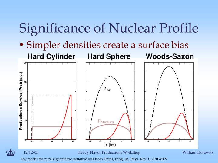 Significance of nuclear profile