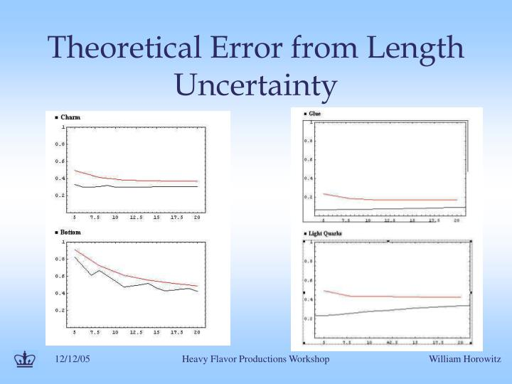 Theoretical Error from Length Uncertainty