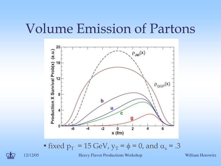 Volume Emission of Partons