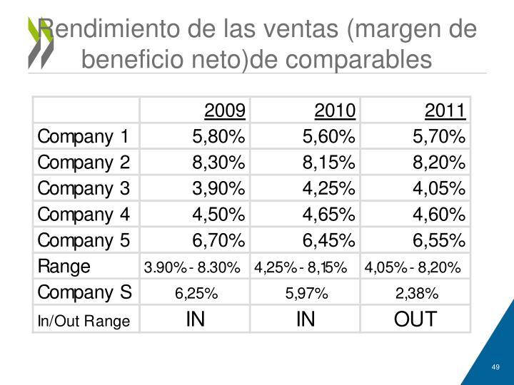 Rendimiento de las ventas (margen de beneficio neto)de comparables