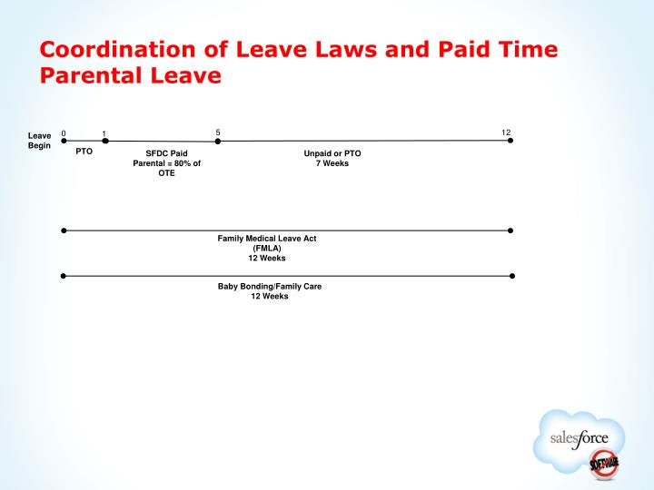 Coordination of Leave Laws and Paid Time