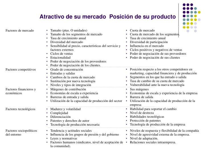 Atractivo de su mercado  Posición de su producto