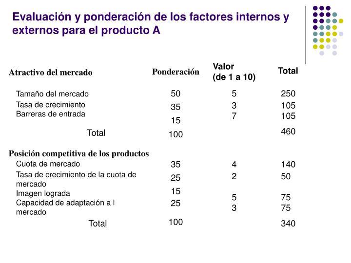 Evaluación y ponderación de los factores internos y externos para el producto A