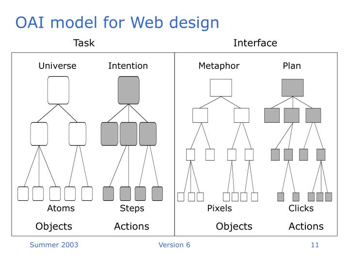 OAI model for Web design