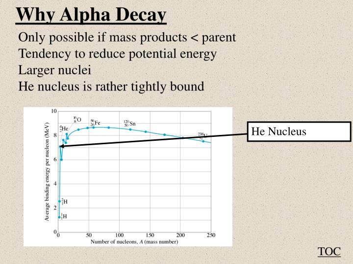 Why Alpha Decay