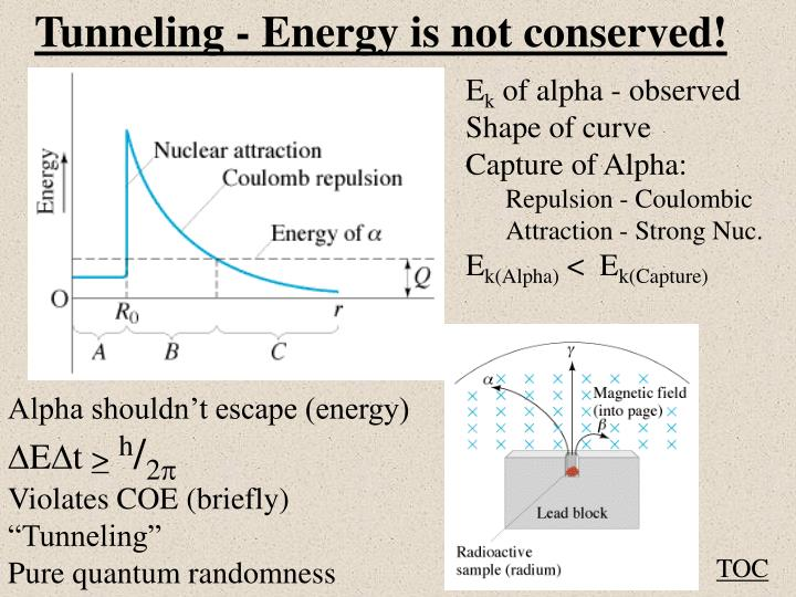 Tunneling - Energy is not conserved!