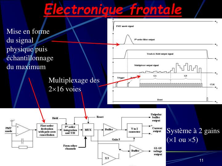 Electronique frontale
