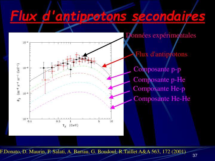 Flux d'antiprotons secondaires
