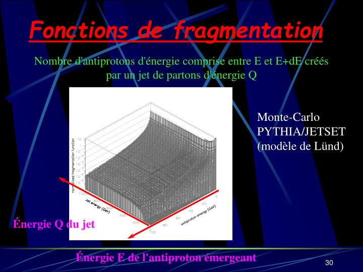 Fonctions de fragmentation