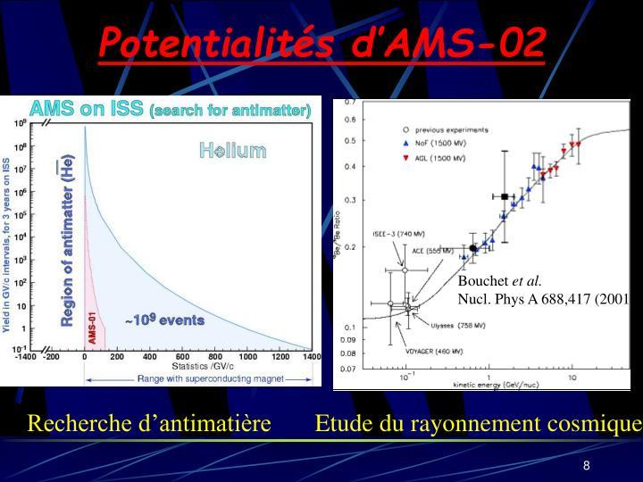 Potentialités d'AMS-02