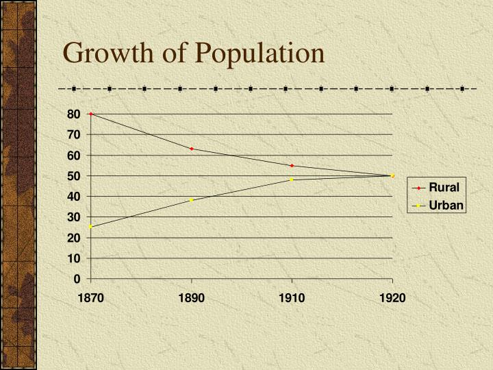 Growth of Population