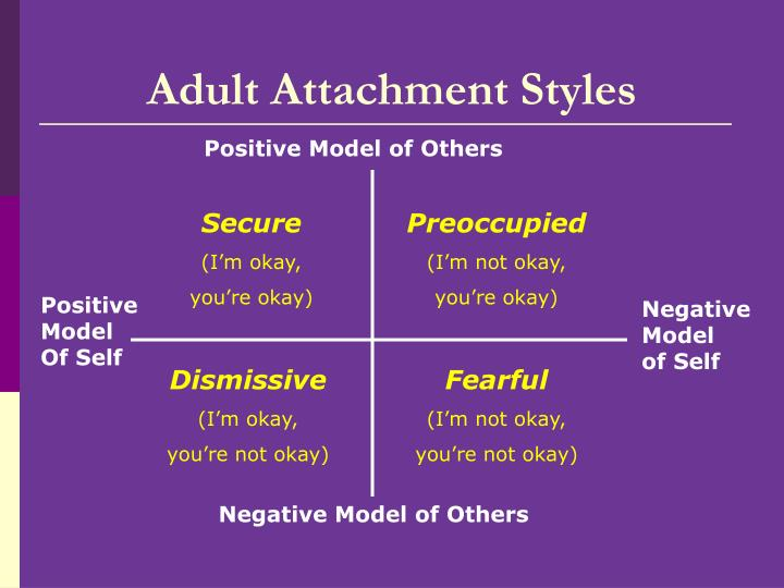 Adult Attachment Styles